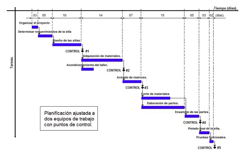 diagrama de gantt para agencias