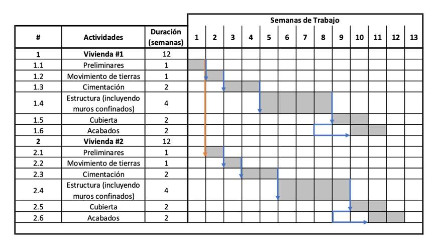 ejemplos de diagrama de Gantt