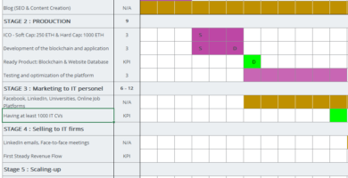 diagrama de gantt para gestionar un proyecto en poco tiempo