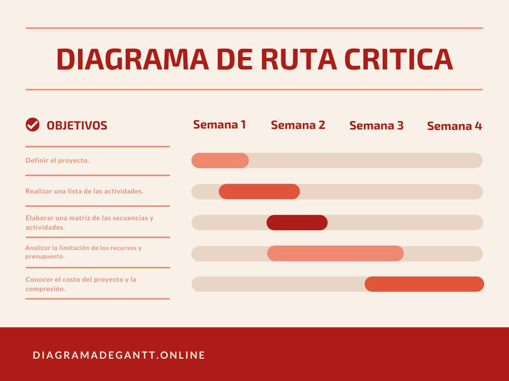 Diagrama de Gantt ruta critica
