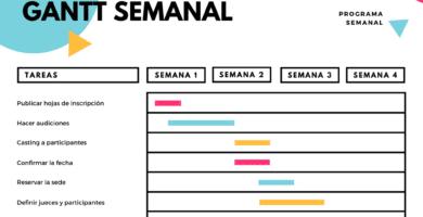 Diagrama de Gantt semanal