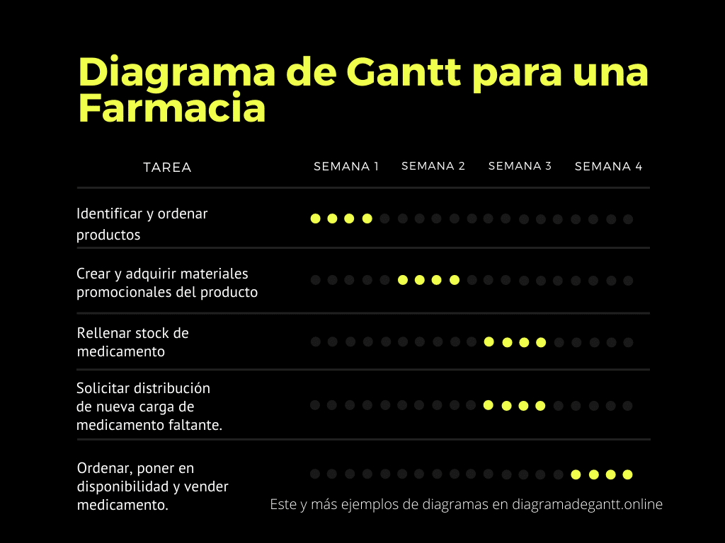 Diagrama de Gantt para una Farmacia