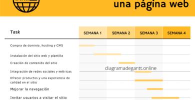 Diagrama de Gantt para una página web